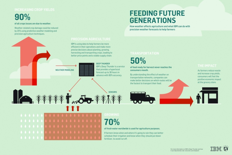 Feeding Future Generations