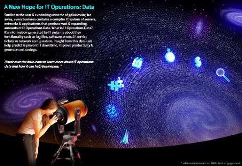 SP-IT-Operations-Infog