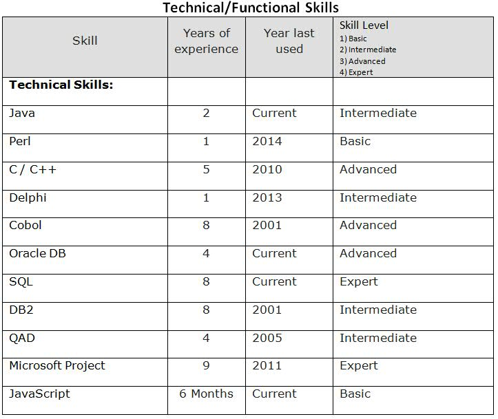 Technical Functional Skills