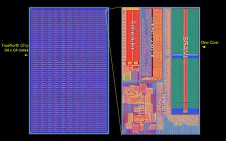 TrueNorth Chip Core Array
