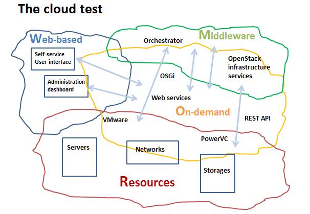 General-cloud-WORM-diagram-nospellck