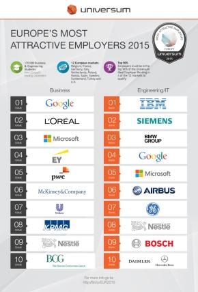 Universum Europe-ranking-top-10